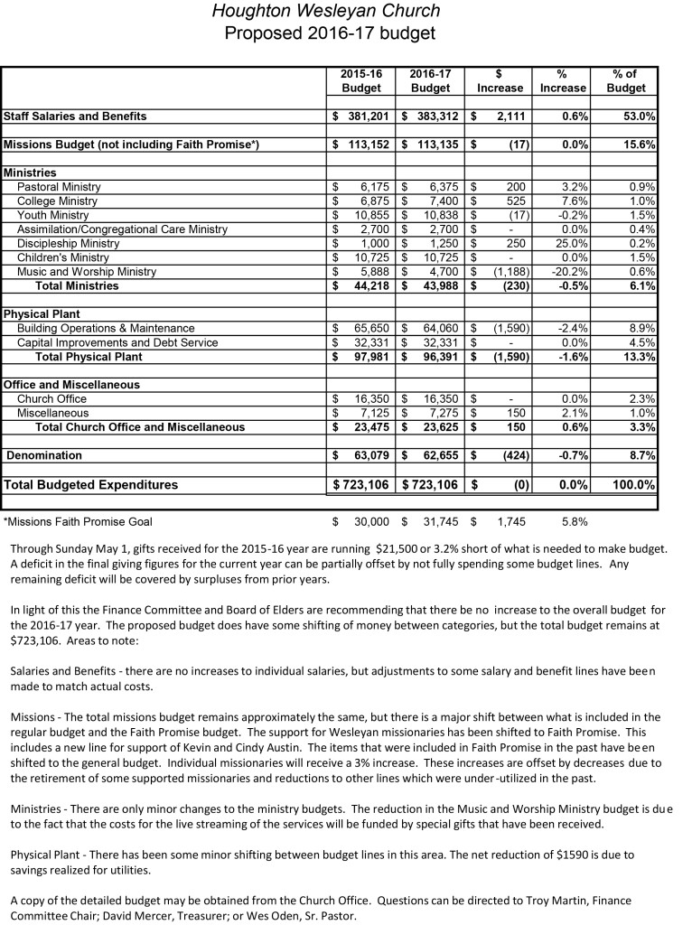 Budget for 2016-17